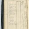 Roseltha_Goble__Diary_1868_150.pdf